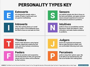 personality types image
