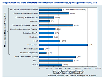 Graph demonstrating the percentage of workforce who are Humanities graduates